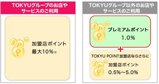 TOKYU CARD ClubQ JMBのポイント加算の仕組み