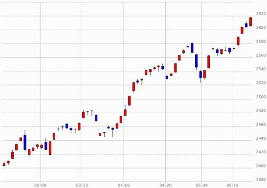 日経JASDAQのチャート(2015年2月24日~2015年5月22日)
