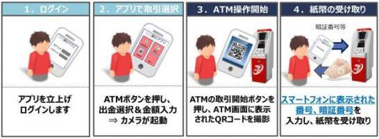 じぶん銀行のスマートフォン取引