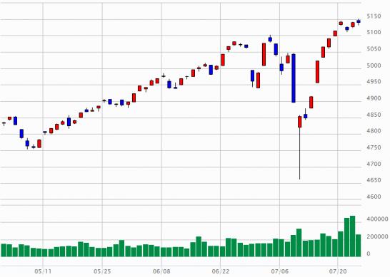 東証2部指数のチャート(2015年4月24日~2015年7月24日)