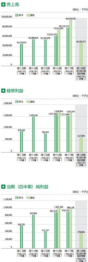 ラクト・ジャパンの業績推移