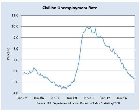 米国の失業率の推移