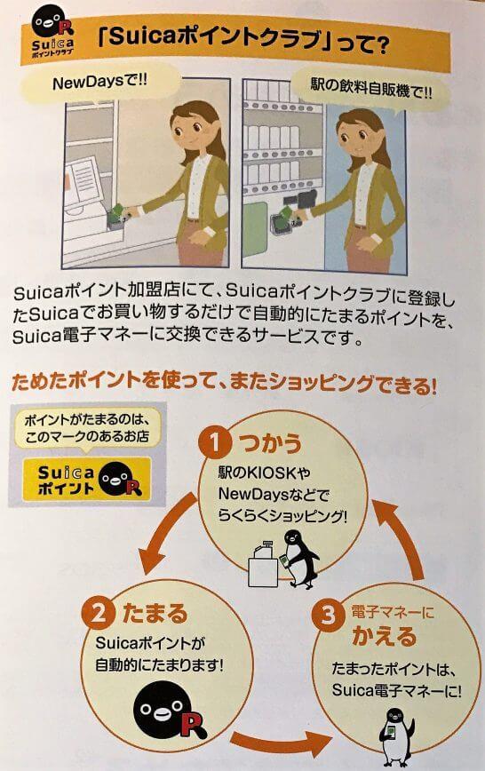 Suicaポイントクラブの説明
