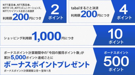 NTTグループカードのポイント・プレゼントコースのポイント付与数