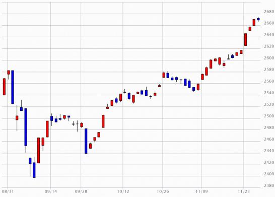 日経JASDAQのチャート(2015年8月28日~2015年11月27日)