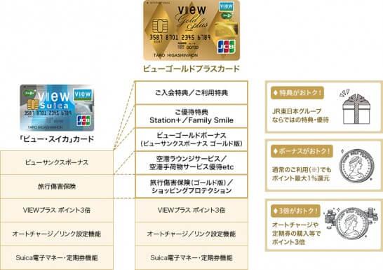 ビューゴールドプラスカードとビューカードのメリット比較