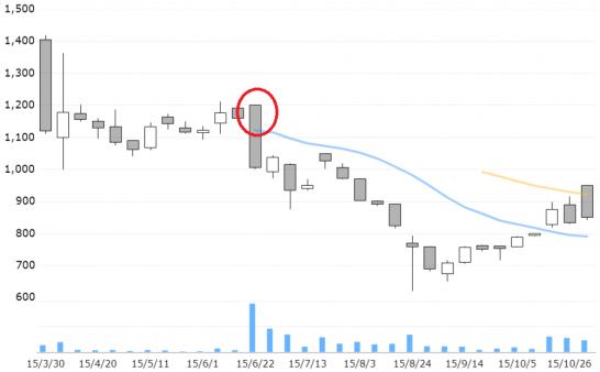 GMOクリックホールディングスの株価推移(2015年3月~11月)