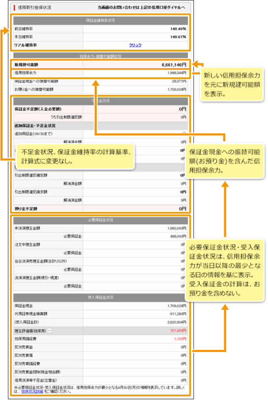 SMBC日興証券の信用取引担保状況画面