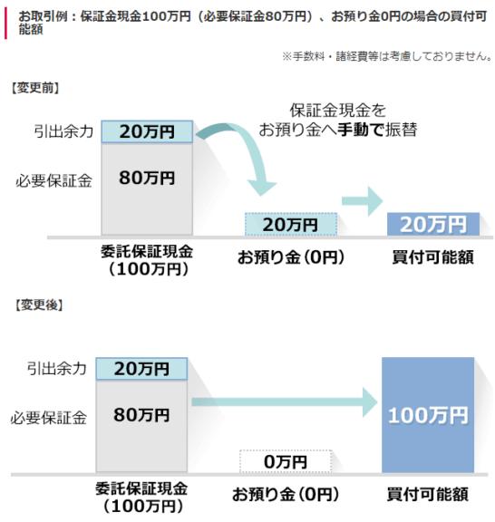 SMBC日興証券の保証金現金100万円(必要保証金80万円)、お預り金0円の場合の買付可能額