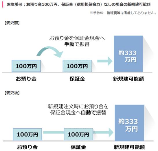 SMBC日興証券のお預り金100万円、保証金(信用担保余力)なしの場合の新規建可能額