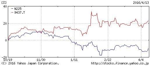 ドコモと日経平均の株価推移比較(2015年10月~2016年4月)