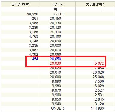 日経225連動型上場投資信託 (1321)の板