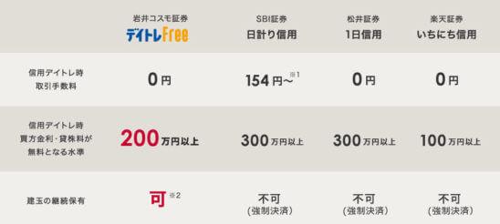 岩井コスモ証券のデイトレFreeと他社の類似サービスの比較