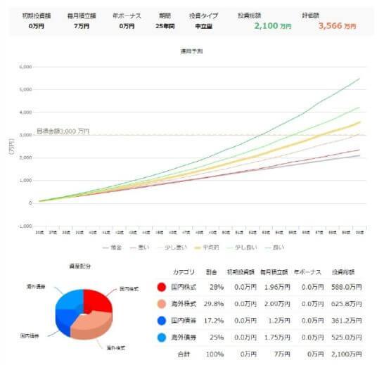 マネックス・ライフプランシミュレーションの投資を活用した目標達成シミュレーション結果画面