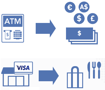ATMの通貨引き出しと店舗でのお買い物