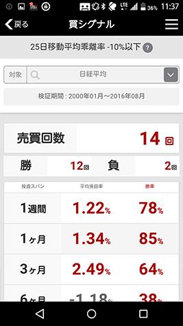 PICK UP! 株チャートのシグナルの勝率