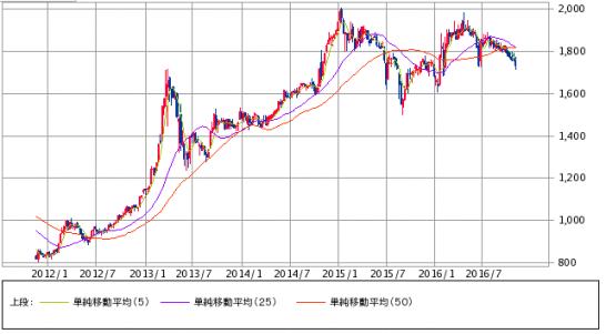 東証REITのチャート(2012年~2016年)