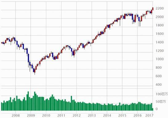 S&P500の月足チャート