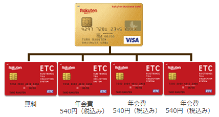 楽天ビジネスカードのETCカードの仕組み