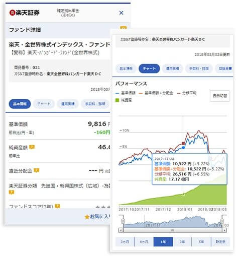 楽天証券のiDeCo専用スマートフォンサイト (投信の画面)