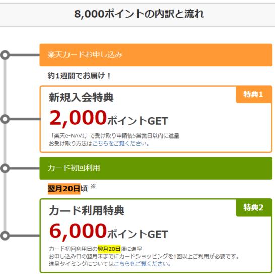 楽天カードの入会キャンペーンのポイント付与の流れ(8,000ポイント)