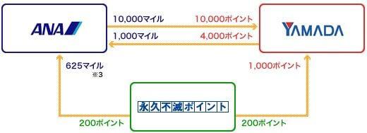 ヤマダポイント⇔とANAマイルと永久不滅ポイントの交換イメージ