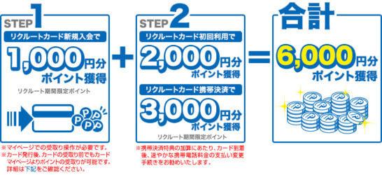 リクルートカードの期間限定キャンペーン