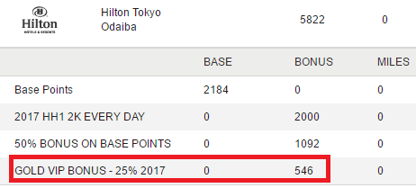ヒルトン・オナーズのゴールド会員のボーナスポイント加算履歴