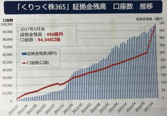 くりっく株365 証拠金残高・口座数の推移