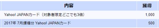 Yahoo! JAPANカード(対象者限定どこでも3倍)の加算履歴