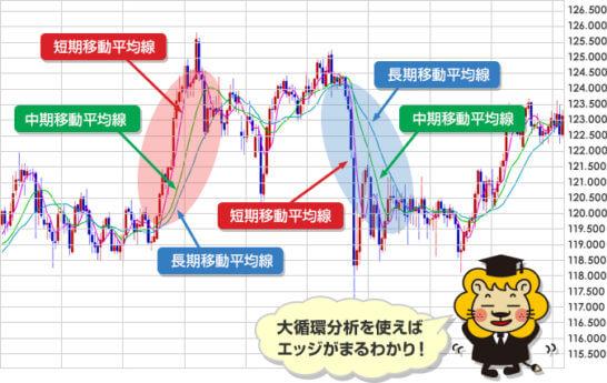 移動平均線大循環分析