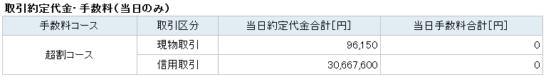 楽天証券の取引約定代金・手数料(大口優遇適用時)