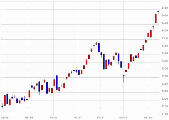 日経JASDAQのチャート(2017年6月2日~2017年9月1日)