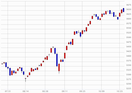 日経JASDAQのチャート(2017年7月26日~2017年10月25日)