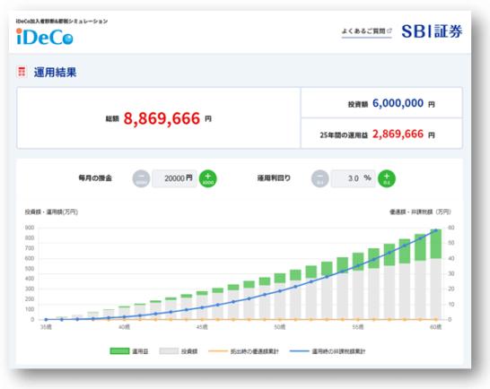 SBI証券のiDeCoの節税シミュレーション