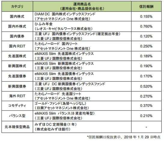 松井証券のiDeCo取扱商品