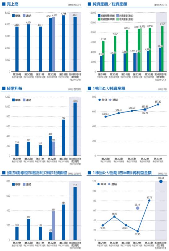 神戸天然物化学の業績推移