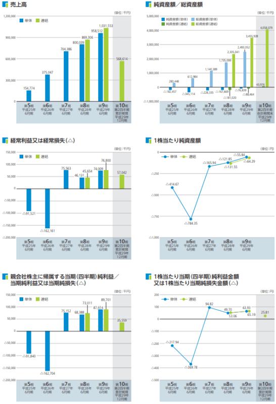 日本リビング保証の業績推移
