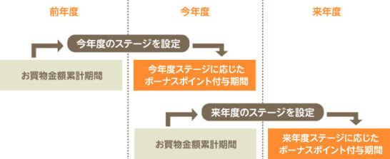 三井住友カードのボーナスポイントのサイクル