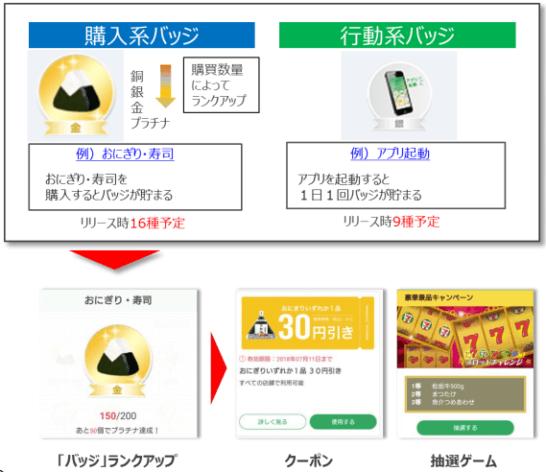 セブン-イレブンアプリのバッジの変化・特典イメージ