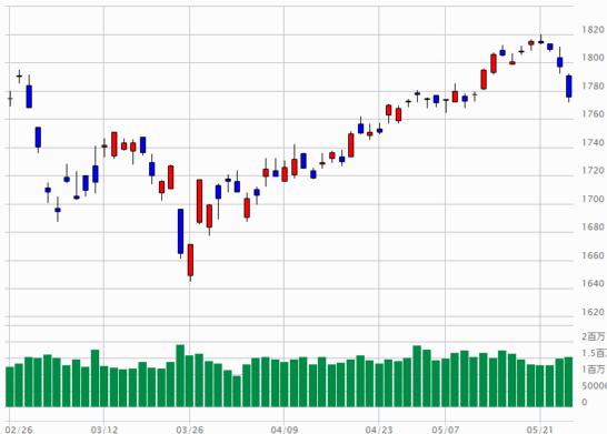 TOPIXのチャート(2018年2月26日~2018年5月25日)