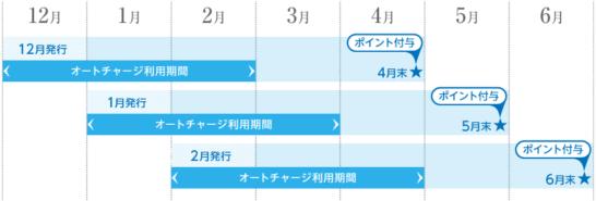 セブンカード・プラスの入会キャンペーンの発行月・オートチャージ利用期間・ポイント付与スケジュール