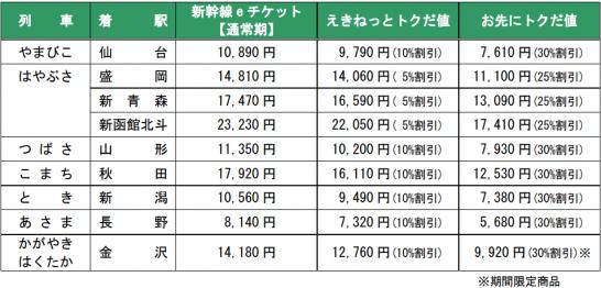 新幹線eチケットサービスの料金例