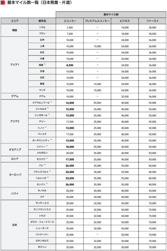 JAL国際線の特典航空券の基本マイル