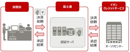イオンカードの手のひら静脈認証のシステムイメージ