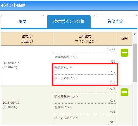JCBオリジナルシリーズのポイント履歴