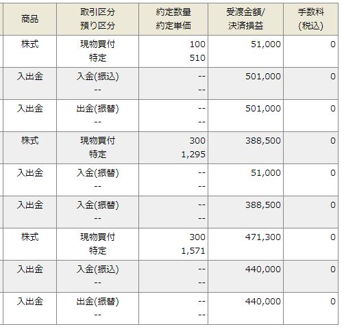 岡三オンライン証券の取引履歴