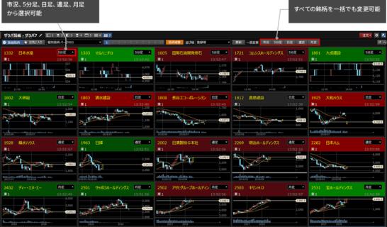 楽天証券マーケットスピード2のマルチチャート機能
