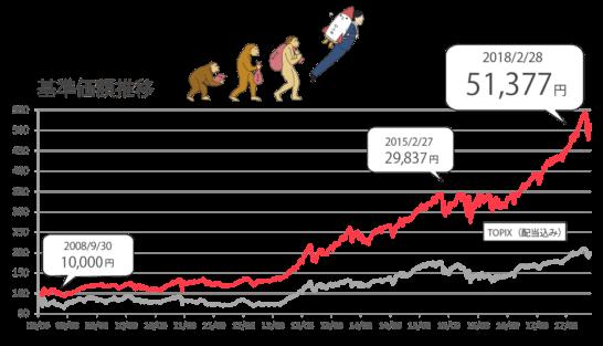 プラス 株価 ひふみ
