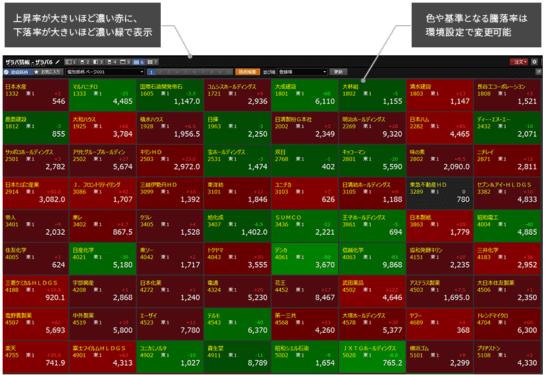 楽天証券マーケットスピード2のヒートマップ